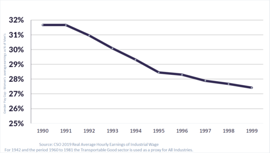 Trajectory of the Irish Industrial Gender Pay Gap through 1990s graphed closed decade at 27%