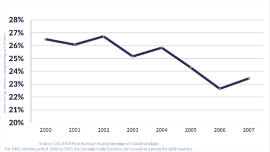 trajectory of Ireland's Gender Pay Gap through the 2000s graphed closing the decade above 23%