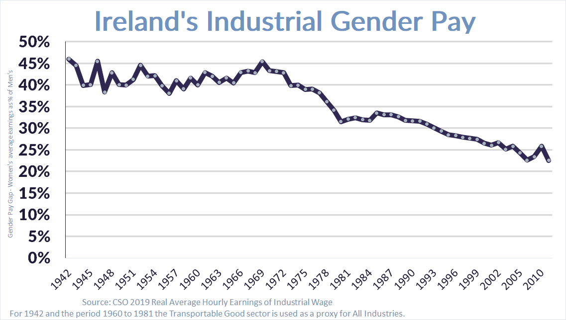 Ireland gender pay gap trajectory from 1942 through 2014 graphed