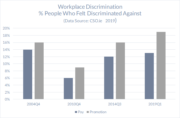 Bar chart on Pay and promotion Workplace Discrimination showing 13% pay, 19% promotion  Data Sources: CSO.ie Q1 2019