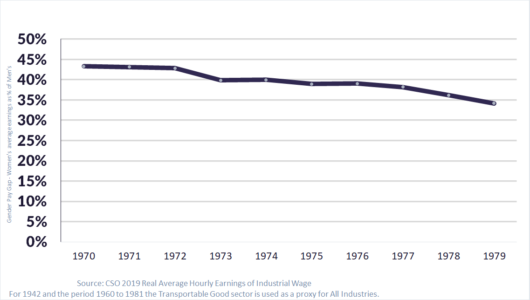 Irish Gender Pay Gap for Industrial Workers 1970s graphed