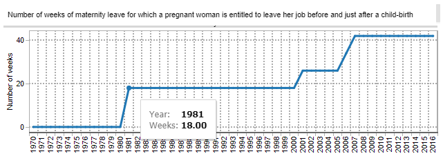 Graph showing Irish-Maternity-Leave-OECD 1970-2016