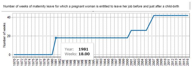 Graph showing Irish-Maternity-Leave-OECD 1970-2016