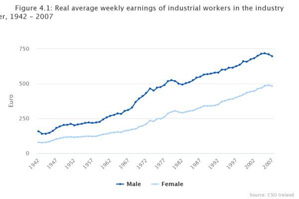 shows the gender pay gap in Ireland with the average pay for men and the average pay for women