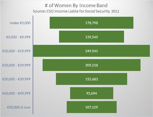 Irish Income by Income Band Women 2011