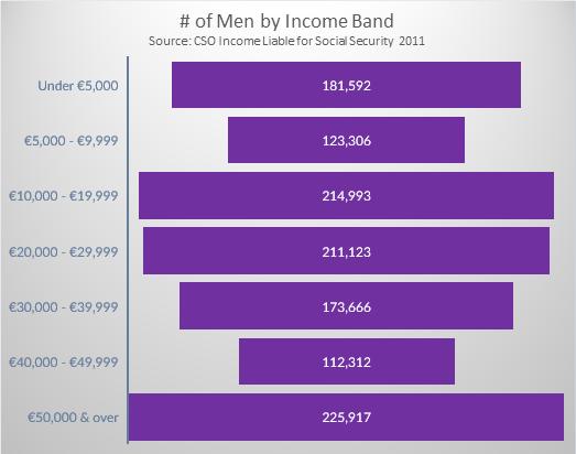 Irish Income by Income Band Men 2011