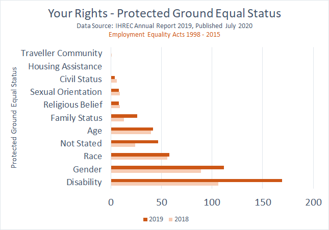 Use of 'Your Rights' information service provided by IHREC 2018 and 2019. Those accessing the service were inquiring about discrimination based on 1). disability followed by 2). gender, then race, note stated and ageism.
